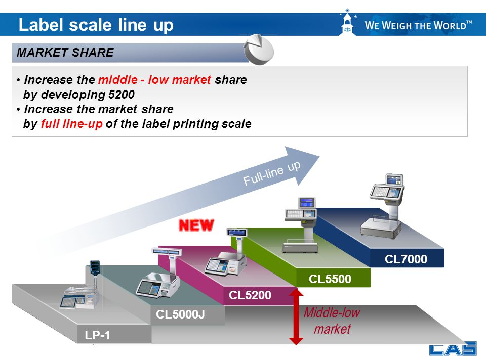 Full-line up Increase the middle - low market share by developing 5200 Increase the market share by full line-up of the label printing scale MARKET SH