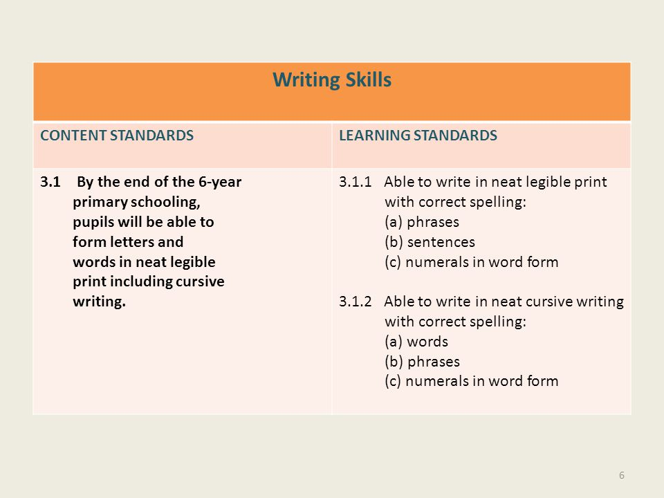 Writing Skills CONTENT STANDARDSLEARNING STANDARDS 3.1 By the end of the 6-year primary schooling, pupils will be able to form letters and words in ne