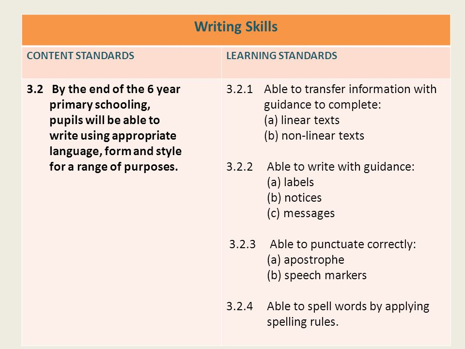 Writing Skills CONTENT STANDARDSLEARNING STANDARDS 3.2 By the end of the 6 year primary schooling, pupils will be able to write using appropriate lang