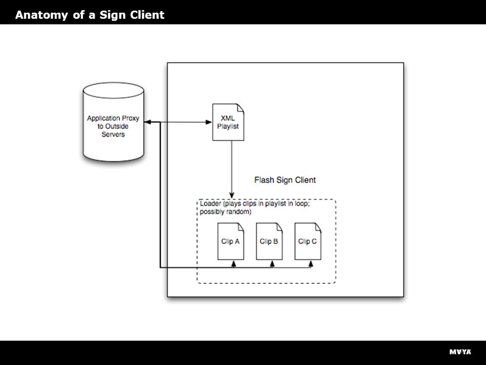 Anatomy of a Sign Client