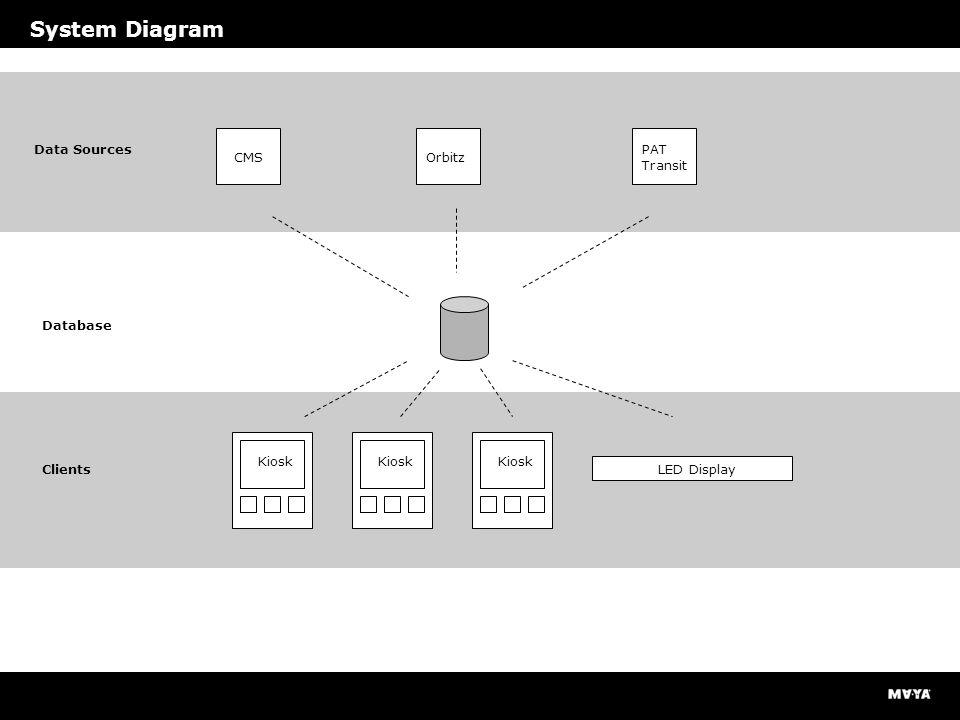 System Diagram Data Sources Clients Database CMSOrbitz PAT Transit LED Display Kiosk