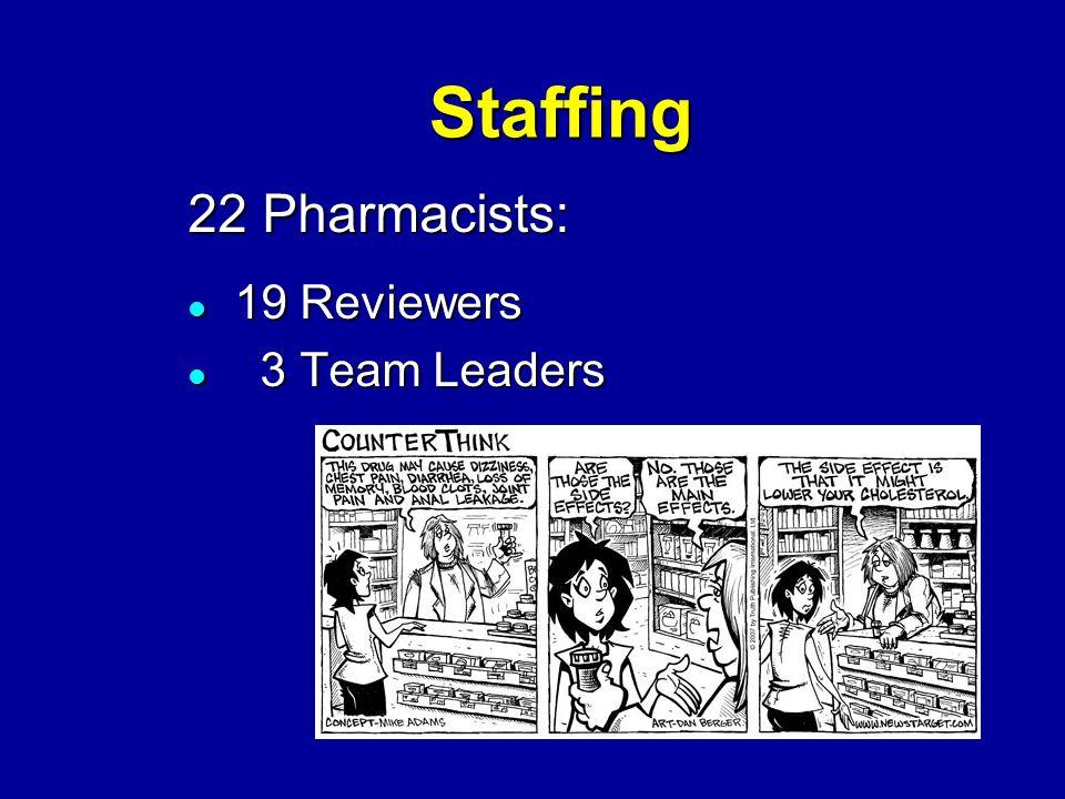 Staffing 22 Pharmacists: 19 Reviewers 19 Reviewers 3 Team Leaders 3 Team Leaders