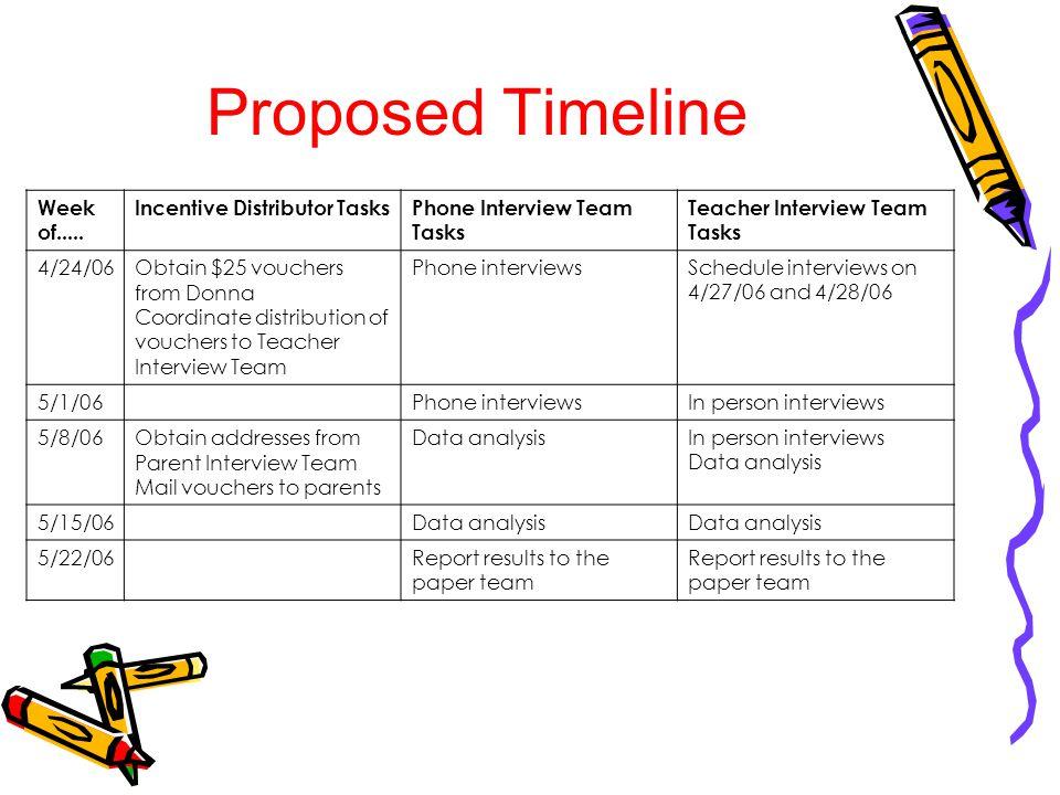 Proposed Timeline Week of.....