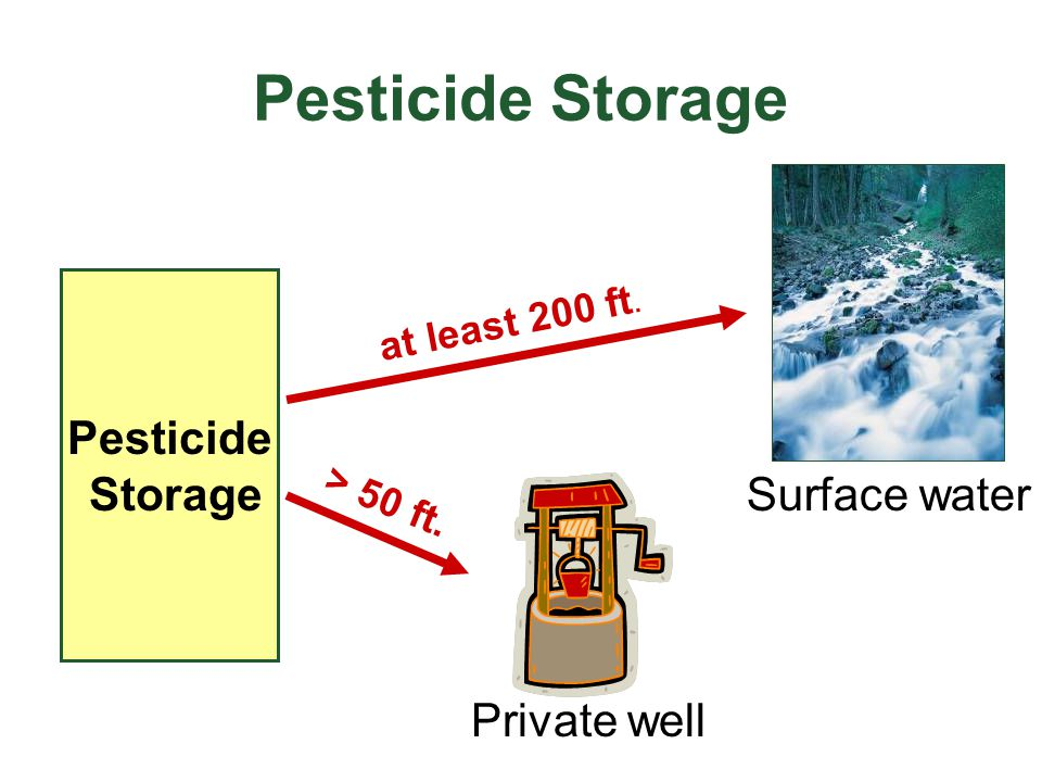 Pesticide Storage Pesticide Storage at least 200 ft. > 50 ft. Private well Surface water