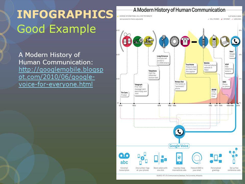 Good Example A Modern History of Human Communication: http://googlemobile.blogsp ot.com/2010/06/google- voice-for-everyone.html http://googlemobile.blogsp ot.com/2010/06/google- voice-for-everyone.html INFOGRAPHICS