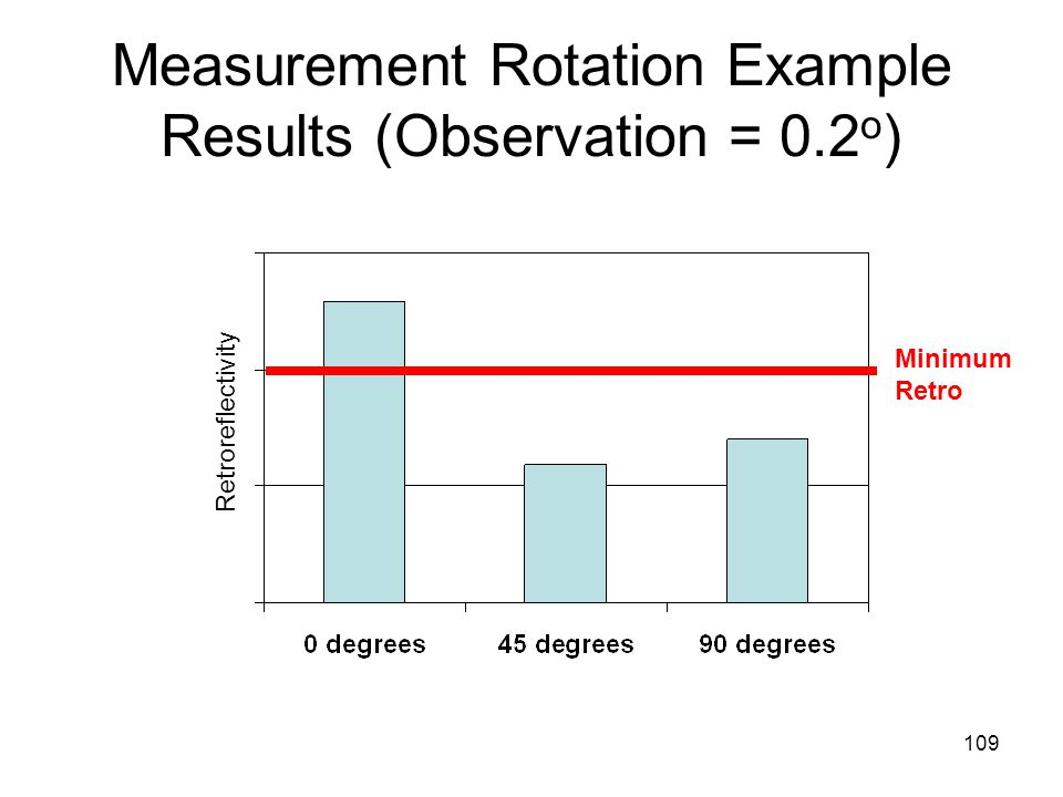 109 Measurement Rotation Example Results (Observation = 0.2 o ) Retroreflectivity Minimum Retro