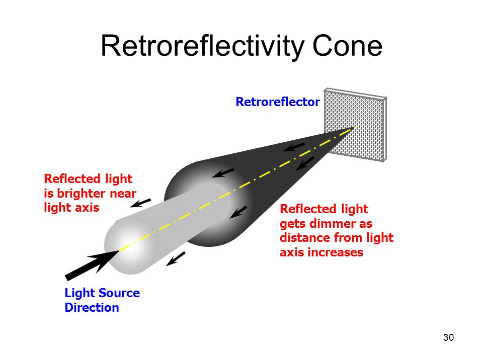 30 Retroreflectivity Cone Retroreflector Light Source Direction Reflected light gets dimmer as distance from light axis increases Reflected light is brighter near light axis