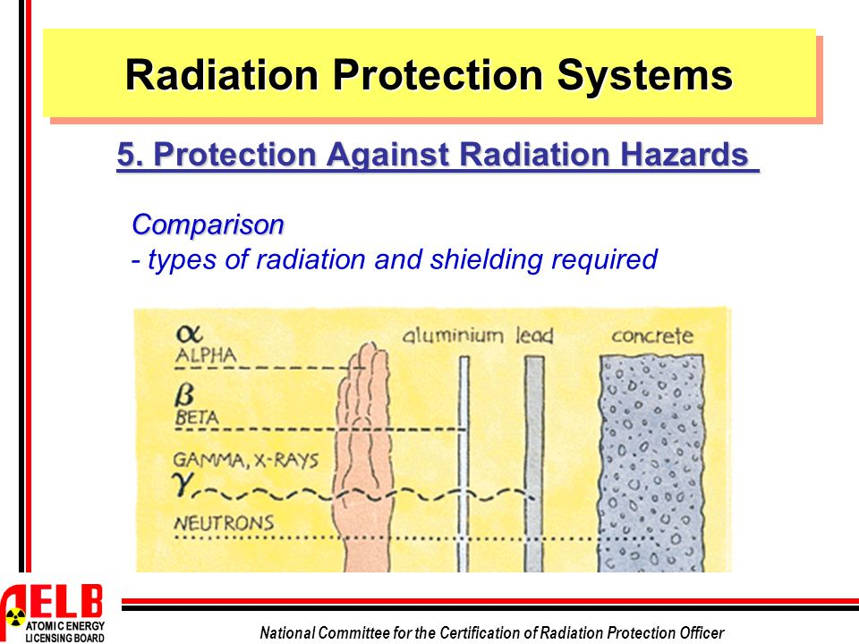 National Committee for the Certification of Radiation Protection Officer Comparison - types of radiation and shielding required Radiation Protection Systems 5.