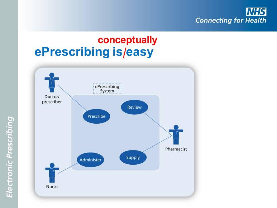 ePrescribing is easy conceptually