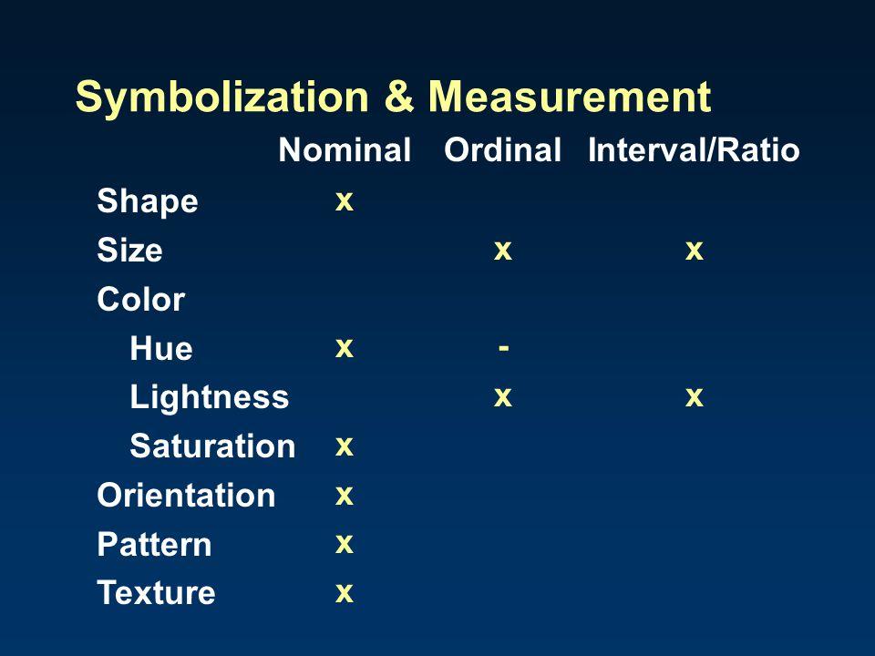 Symbolization & Measurement Shape Size Color Hue Lightness Saturation Orientation Pattern Texture NominalOrdinalInterval/Ratio xx x-x x