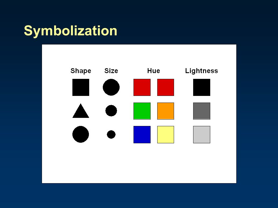 Symbolization