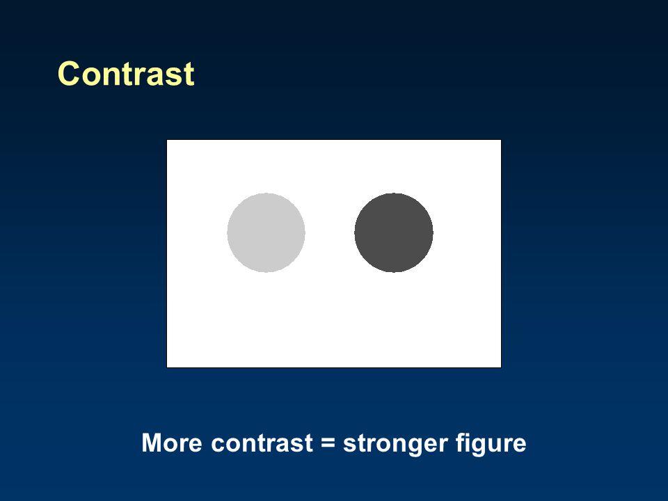 Contrast More contrast = stronger figure