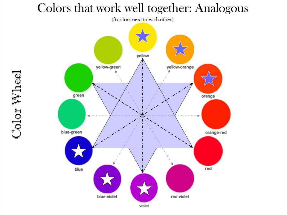 Color Wheel Colors that work well together: Analogous (3 colors next to each other)
