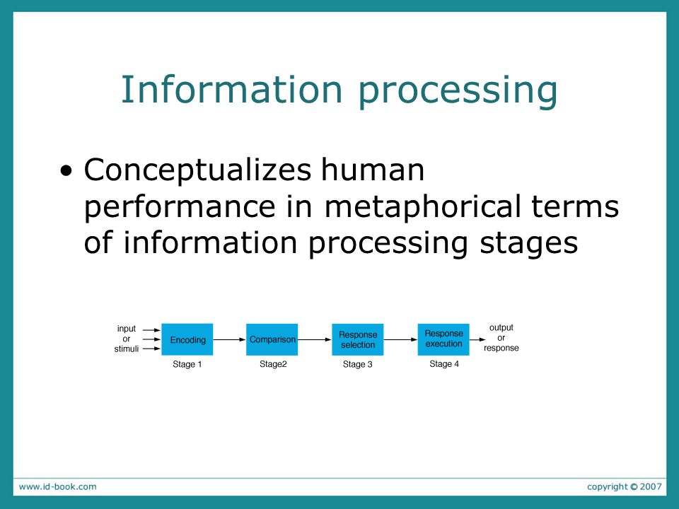 Information processing Conceptualizes human performance in metaphorical terms of information processing stages