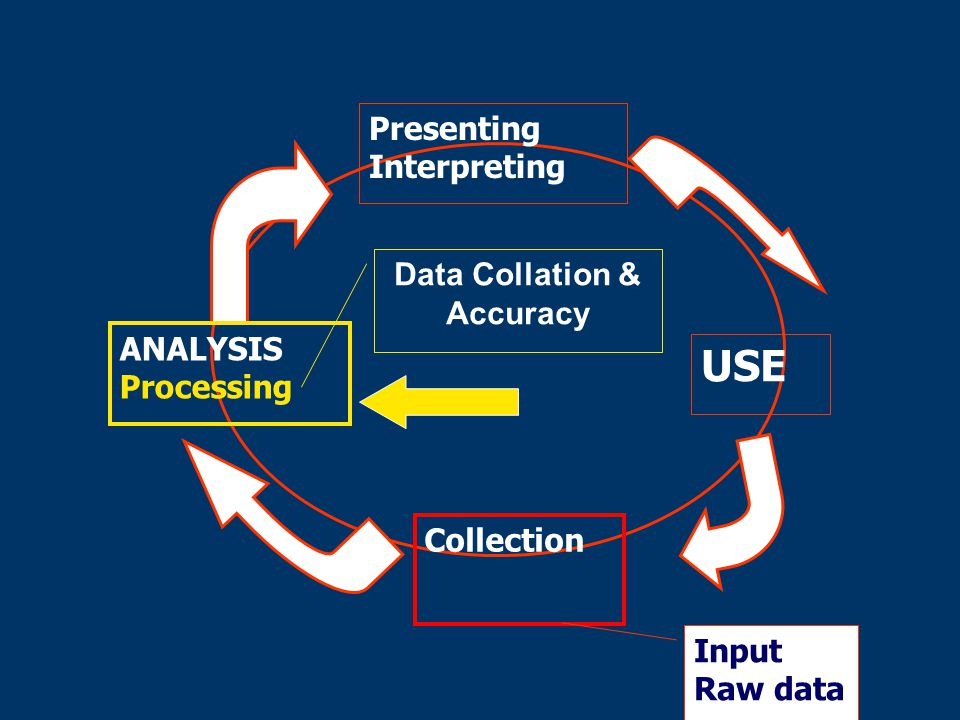 Learning objectives (1) Explain the use of the data handling process as a strategy to provide good data quality Explain the techniques for providing and ensuring good quality data Describe mechanisms for assessing data quality