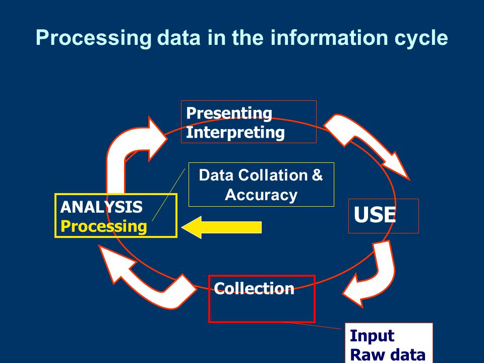 Ensuring data accuracy Once data has been collected, it should be checked for any inaccuracies and obvious errors.