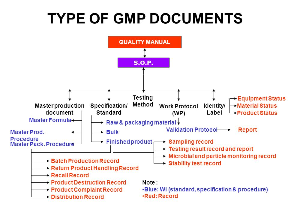 REFERENCES 1.ASEAN Guidelines for Cosmetic GMP (2003) 2.WHO EDM, Basic Principle of GMP: Documentation part 1 and 2 (2004) 3.Wirjadidjaja E.C, Good Documentation Practices, Jakarta (March 2005) 4.Soenardi F, Document Creation, Jakarta (March 2005)