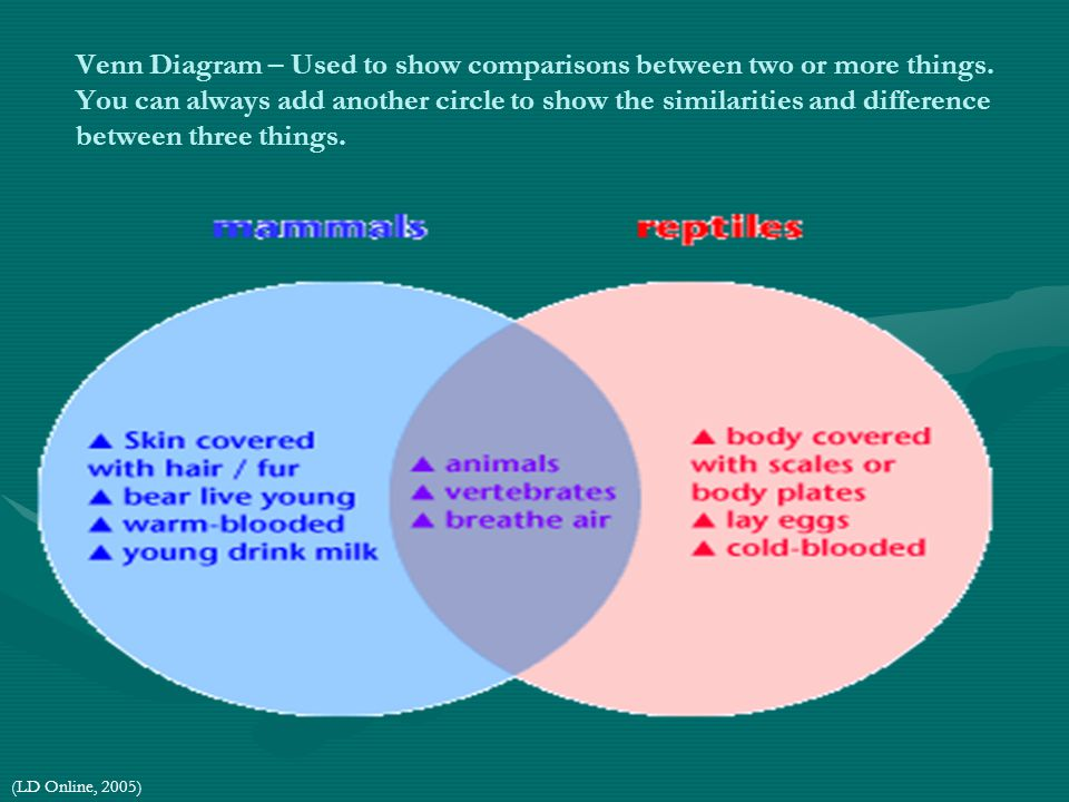 Venn Diagram – Used to show comparisons between two or more things. You can always add another circle to show the similarities and difference between