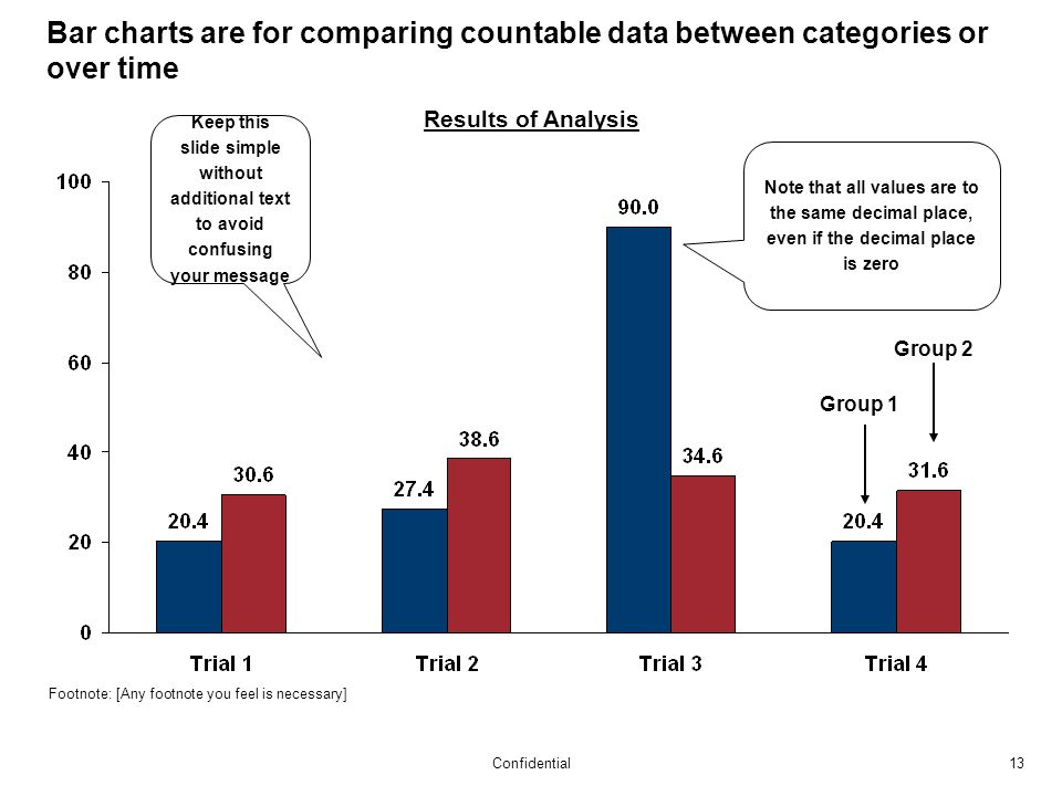 13Confidential Bar charts are for comparing countable data between categories or over time Group 1 Group 2 Results of Analysis Footnote: [Any footnote you feel is necessary] Note that all values are to the same decimal place, even if the decimal place is zero Keep this slide simple without additional text to avoid confusing your message