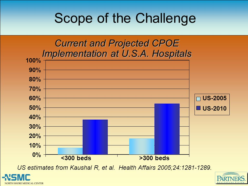 Scope of the Challenge US estimates from Kaushal R, et al. Health Affairs 2005;24:1281-1289. 0% 10% 20% 30% 40% 50% 60% 70% 80% 90% 100% <300 beds>300