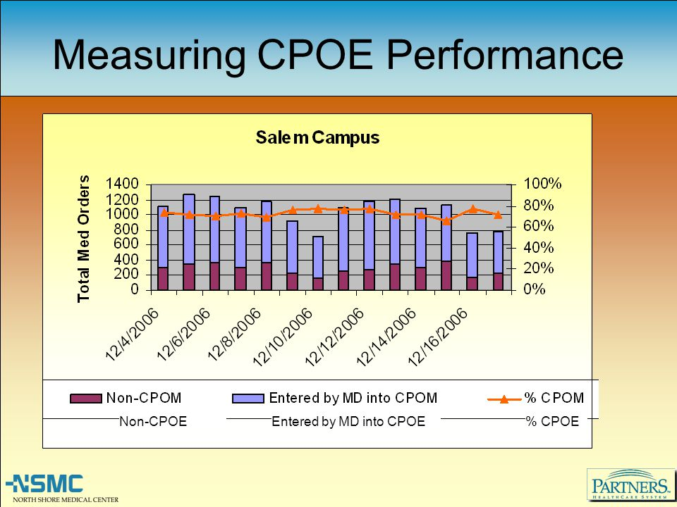 Measuring CPOE Performance Non-CPOE Entered by MD into CPOE% CPOE