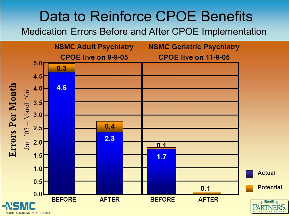Data to Reinforce CPOE Benefits Medication Errors Before and After CPOE Implementation NSMC Adult Psychiatry CPOE live on 9-9-05 1.0 0.5 0.0 1.5 2.0 2