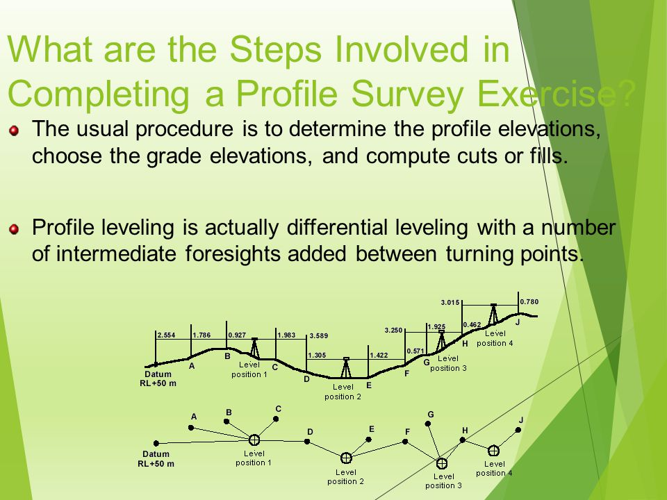What are the Steps Involved in Completing a Profile Survey Exercise.
