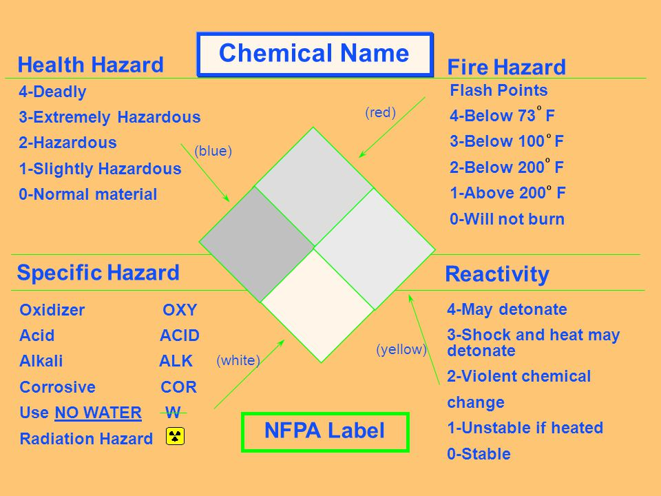 In House Label n n Product Name n n Physical Hazards n n Health Hazard Warnings Including Target Organs Zip Cleaner Flammable, Avoid prolonged breathi