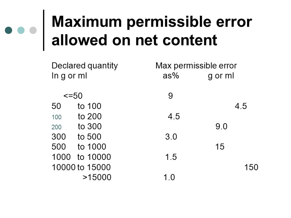 Maximum permissible error allowed on net content Declared quantity Max permissible error In g or ml as% g or ml <=50 9 50 to 100 4.5 100 to 200 4.5 20