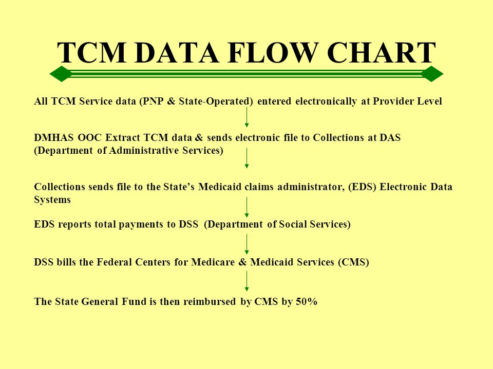 TCM DATA FLOW CHART All TCM Service data (PNP & State-Operated) entered electronically at Provider Level DMHAS OOC Extract TCM data & sends electronic
