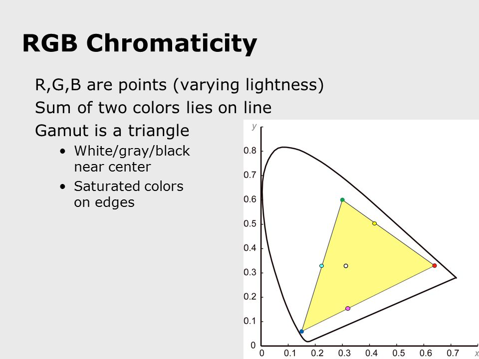RGB Chromaticity R,G,B are points (varying lightness) Sum of two colors lies on line Gamut is a triangle White/gray/black near center Saturated colors