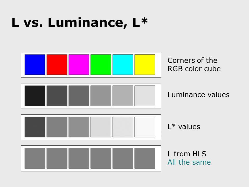 L vs. Luminance, L* Luminance values L* values L from HLS All the same Corners of the RGB color cube
