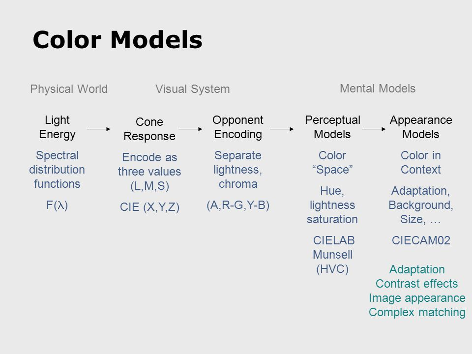Color Models Physical WorldVisual System Mental Models Opponent Encoding Separate lightness, chroma (A,R-G,Y-B) Light Energy Spectral distribution fun