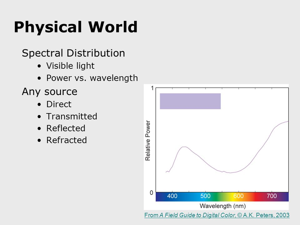 Physical World Spectral Distribution Visible light Power vs. wavelength Any source Direct Transmitted Reflected Refracted From A Field Guide to Digita