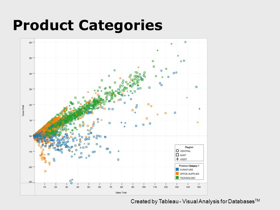 Product Categories Created by Tableau - Visual Analysis for Databases TM