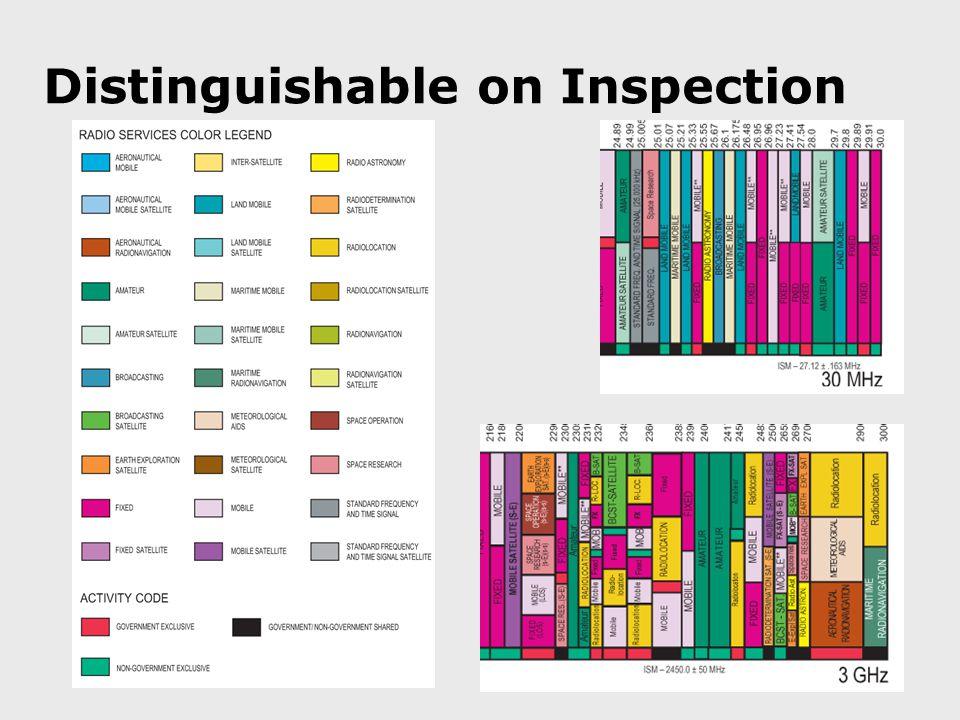 Distinguishable on Inspection
