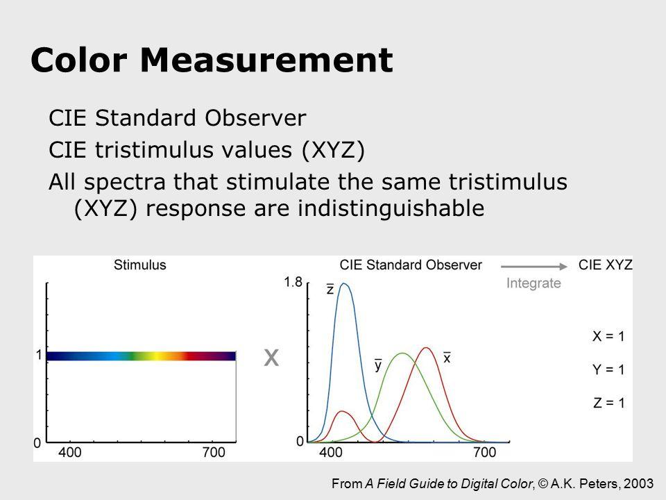 Color Measurement CIE Standard Observer CIE tristimulus values (XYZ) All spectra that stimulate the same tristimulus (XYZ) response are indistinguisha