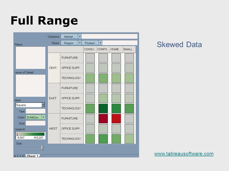 Full Range Skewed Data www.tableausoftware.com