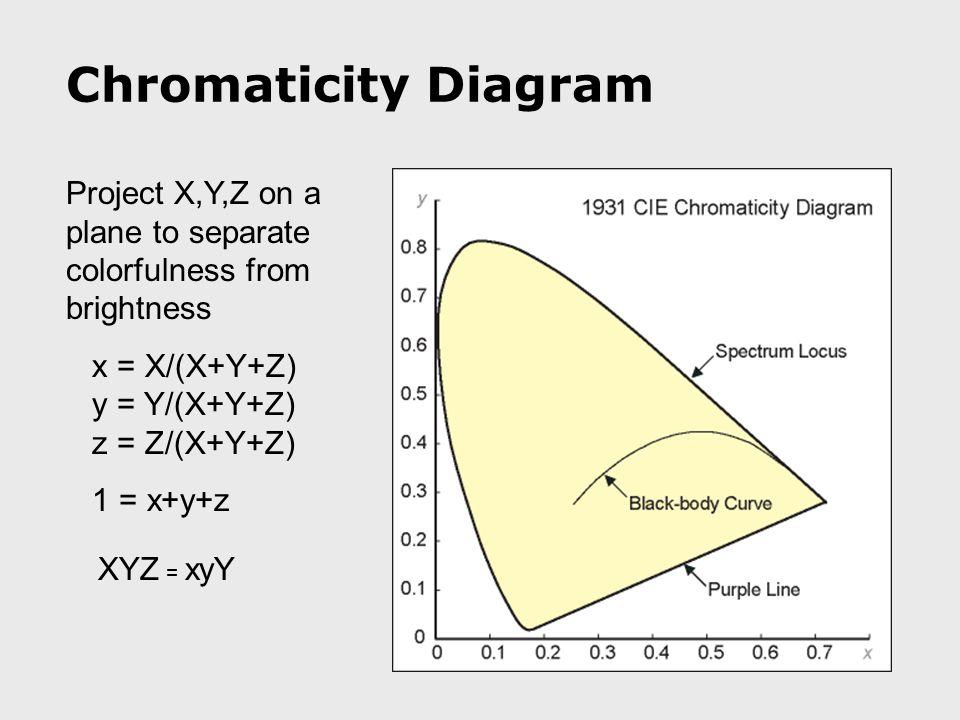 Project X,Y,Z on a plane to separate colorfulness from brightness x = X/(X+Y+Z) y = Y/(X+Y+Z) z = Z/(X+Y+Z) 1 = x+y+z Chromaticity Diagram XYZ = xyY