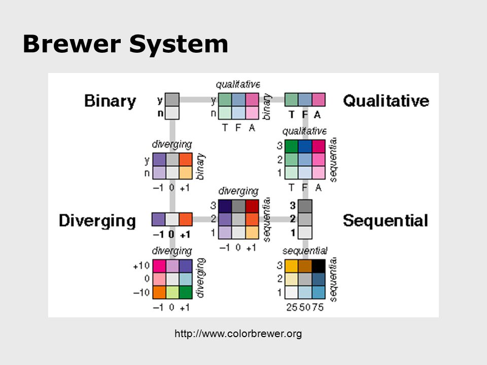 Brewer System http://www.colorbrewer.org