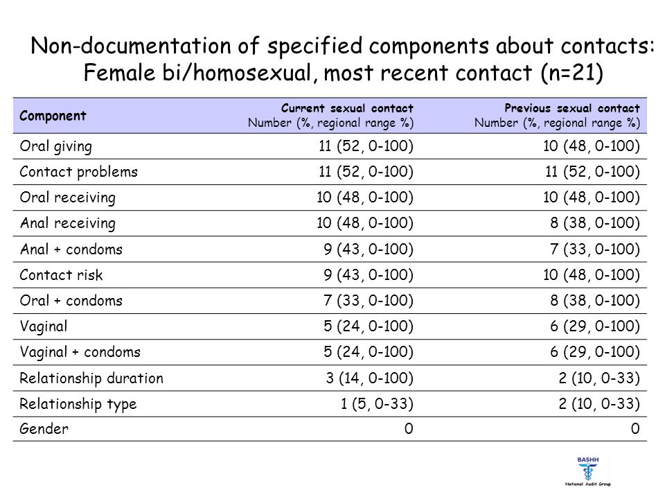 Non-documentation of specified components about contacts: Female bi/homosexual, most recent contact (n=21) Component Current sexual contact Number (%, regional range %) Previous sexual contact Number (%, regional range %) Oral giving11 (52, 0-100)10 (48, 0-100) Contact problems11 (52, 0-100) Oral receiving10 (48, 0-100) Anal receiving10 (48, 0-100)8 (38, 0-100) Anal + condoms9 (43, 0-100)7 (33, 0-100) Contact risk9 (43, 0-100)10 (48, 0-100) Oral + condoms7 (33, 0-100)8 (38, 0-100) Vaginal5 (24, 0-100)6 (29, 0-100) Vaginal + condoms5 (24, 0-100)6 (29, 0-100) Relationship duration3 (14, 0-100)2 (10, 0-33) Relationship type1 (5, 0-33)2 (10, 0-33) Gender00