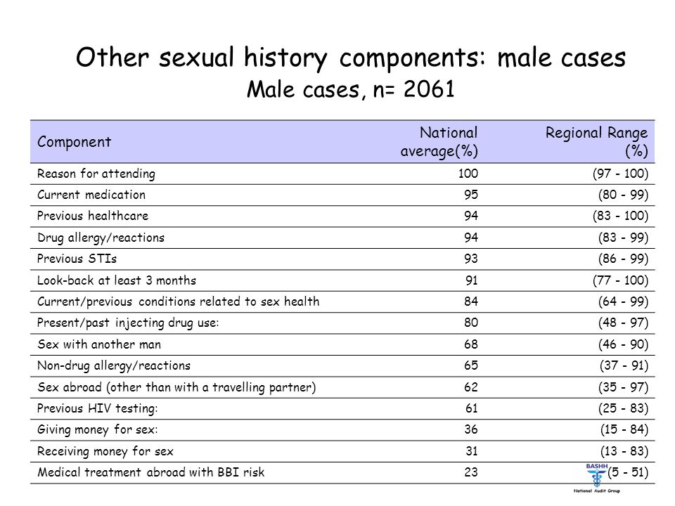 Other sexual history components: male cases Male cases, n= 2061 Component National average(%) Regional Range (%) Reason for attending 100 (97 - 100) Current medication 95 (80 - 99) Previous healthcare 94 (83 - 100) Drug allergy/reactions 94 (83 - 99) Previous STIs 93 (86 - 99) Look-back at least 3 months 91 (77 - 100) Current/previous conditions related to sex health 84 (64 - 99) Present/past injecting drug use: 80 (48 - 97) Sex with another man 68 (46 - 90) Non-drug allergy/reactions 65 (37 - 91) Sex abroad (other than with a travelling partner) 62 (35 - 97) Previous HIV testing: 61 (25 - 83) Giving money for sex: 36 (15 - 84) Receiving money for sex 31 (13 - 83) Medical treatment abroad with BBI risk 23 (5 - 51)
