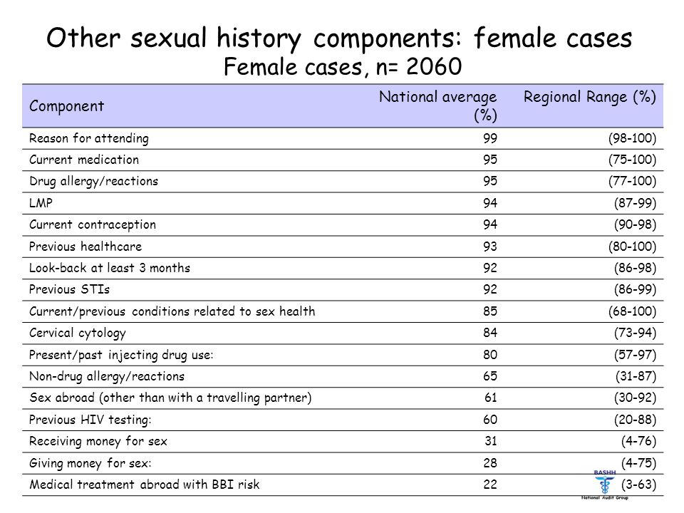Other sexual history components: female cases Female cases, n= 2060 Component National average (%) Regional Range (%) Reason for attending 99 (98-100) Current medication 95 (75-100) Drug allergy/reactions 95 (77-100) LMP 94 (87-99) Current contraception 94 (90-98) Previous healthcare 93 (80-100) Look-back at least 3 months 92 (86-98) Previous STIs 92 (86-99) Current/previous conditions related to sex health 85 (68-100) Cervical cytology 84 (73-94) Present/past injecting drug use: 80 (57-97) Non-drug allergy/reactions 65 (31-87) Sex abroad (other than with a travelling partner) 61 (30-92) Previous HIV testing: 60 (20-88) Receiving money for sex 31 (4-76) Giving money for sex: 28 (4-75) Medical treatment abroad with BBI risk 22 (3-63)