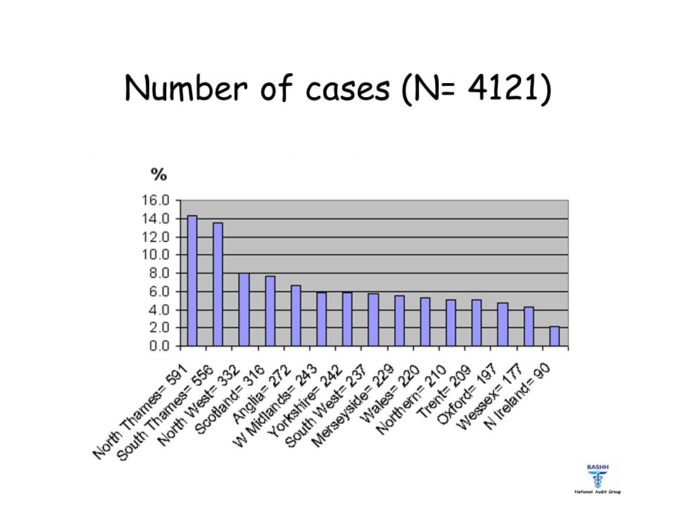 Number of cases (N= 4121)