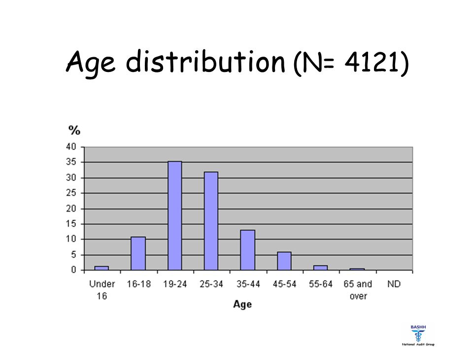 Age distribution (N= 4121)