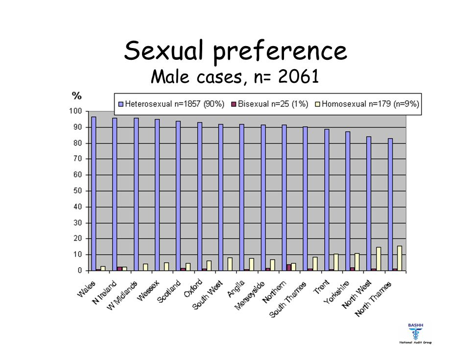 Sexual preference Male cases, n= 2061