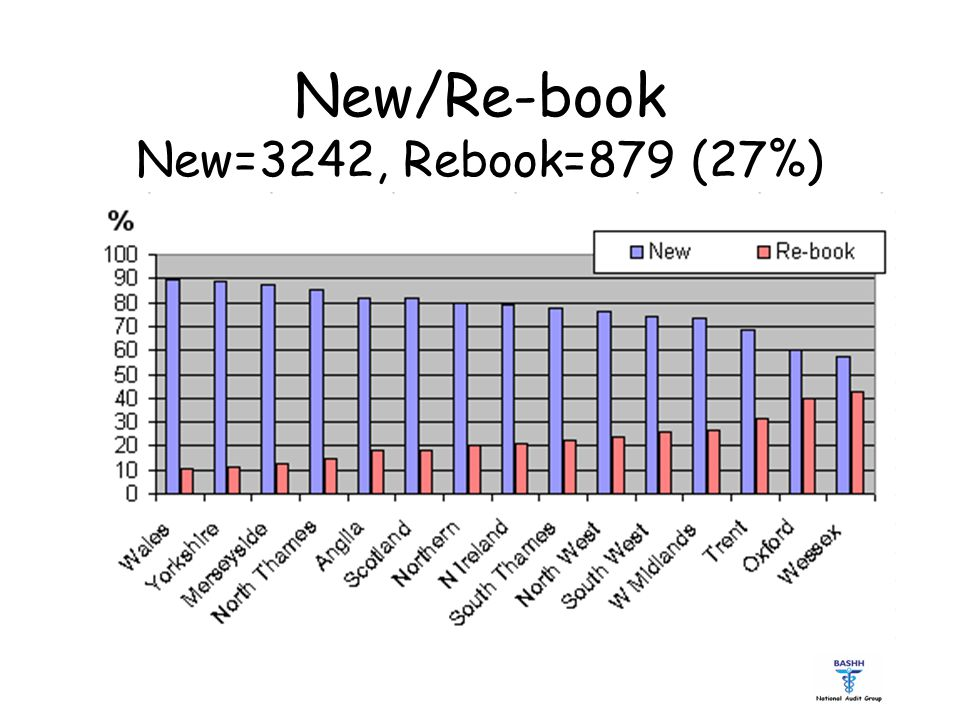 New/Re-book New=3242, Rebook=879 (27%)