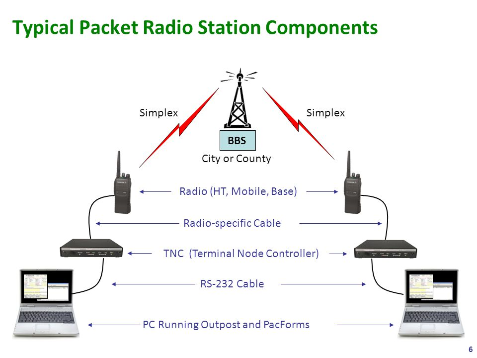 Typical Packet Radio Station Components 6 BBS Simplex TNC (Terminal Node Controller) PC Running Outpost and PacForms City or County RS-232 Cable Radio-specific Cable Radio (HT, Mobile, Base)