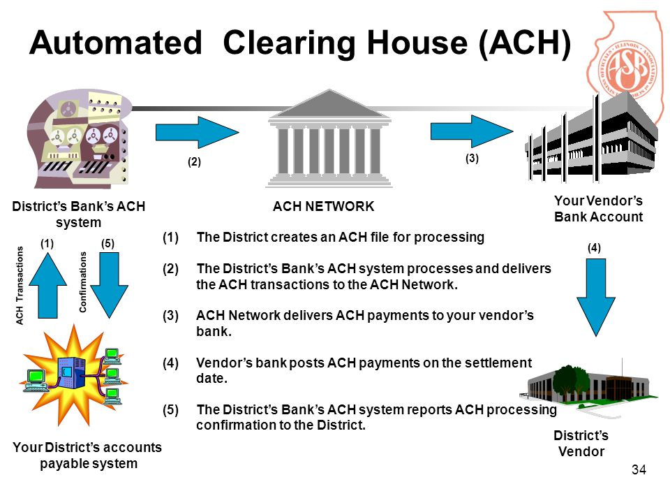 34 Automated Clearing House (ACH) District's Bank's ACH system ACH NETWORK Your Vendor's Bank Account District's Vendor Your District's accounts payable system (1)The District creates an ACH file for processing (2)The District's Bank's ACH system processes and delivers the ACH transactions to the ACH Network.
