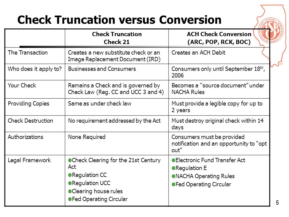 5 Check Truncation versus Conversion Check Truncation Check 21 ACH Check Conversion (ARC, POP, RCK, BOC) The TransactionCreates a new substitute check or an Image Replacement Document (IRD) Creates an ACH Debit Who does it apply to Businesses and ConsumersConsumers only until September 18 th, 2006 Your CheckRemains a Check and is governed by Check Law (Reg.